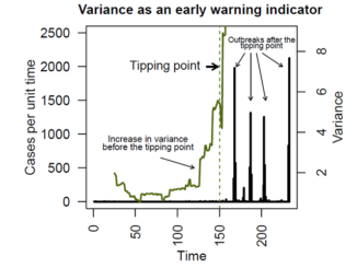 Estimating the distance to an epidemic threshold